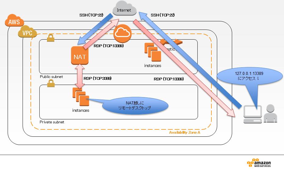 sshポートフォワーディングを利用したリモートデスクトップ構成図