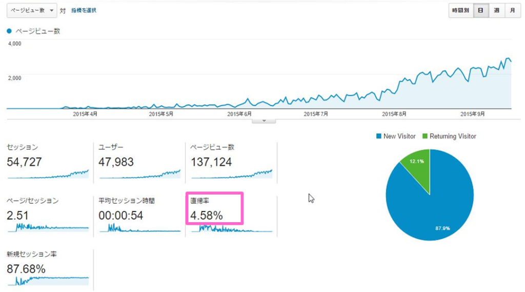 google-analytics-20150917-0