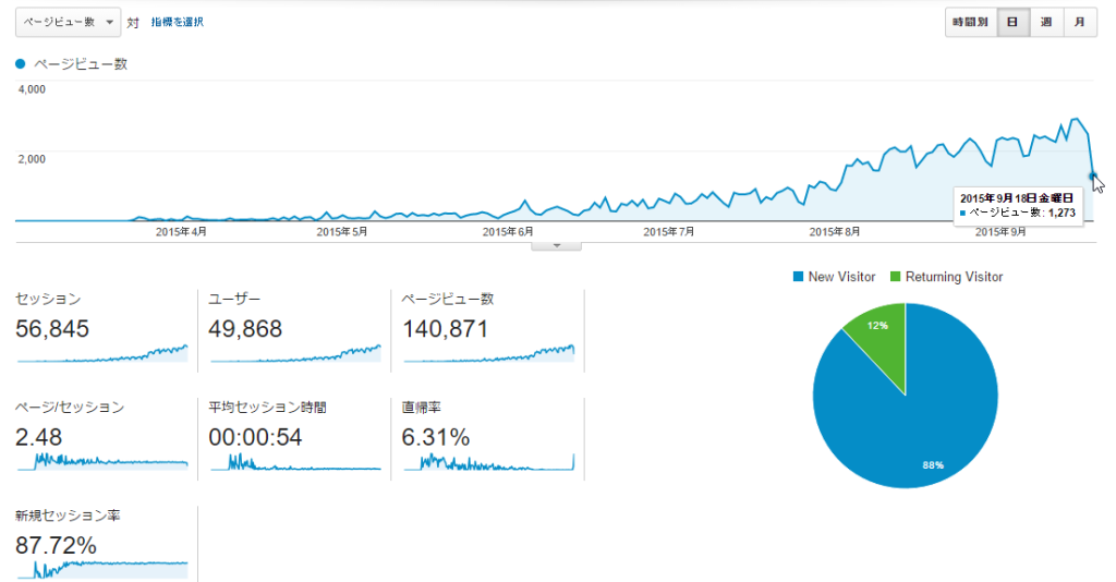 google-analytics-20150917-2
