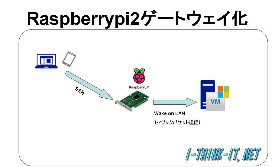 raspberry-pi2-gateway-0