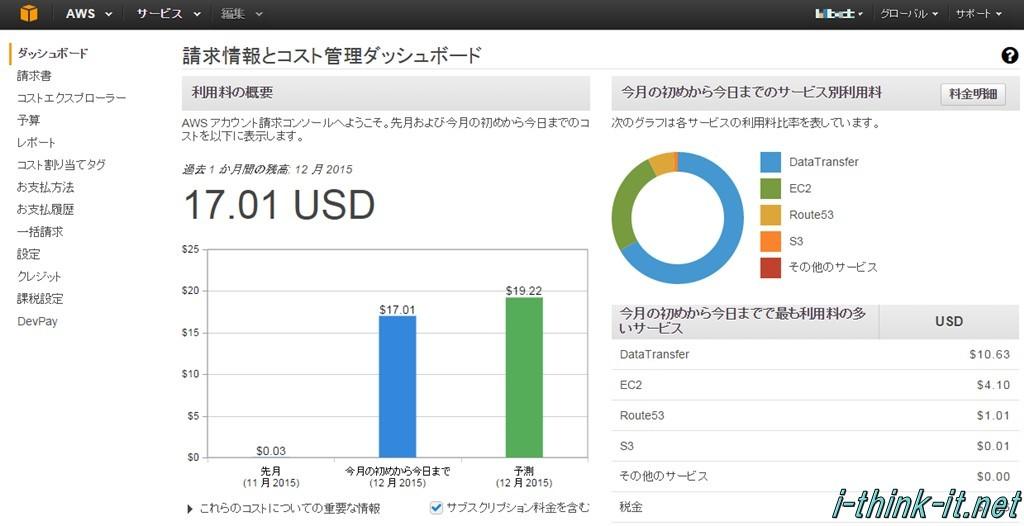 AWSコンソール「請求情報とコスト管理」のダッシュボード