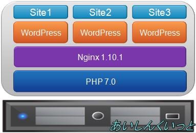 WordPressで複数ドメインを管理する方法【Nginxでバーチャルホスト編】