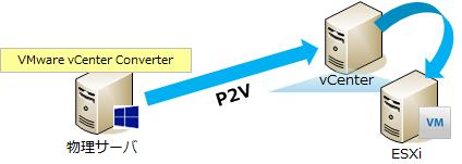 VMware vCenter ConverterでP2Vを試してみた結果!